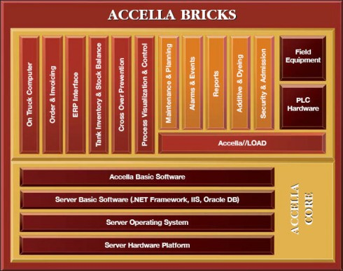 Accella_bricks